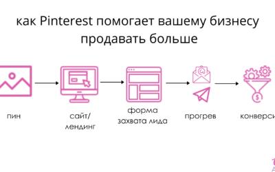 как конвертировать в покупателей трафик из Pinterest